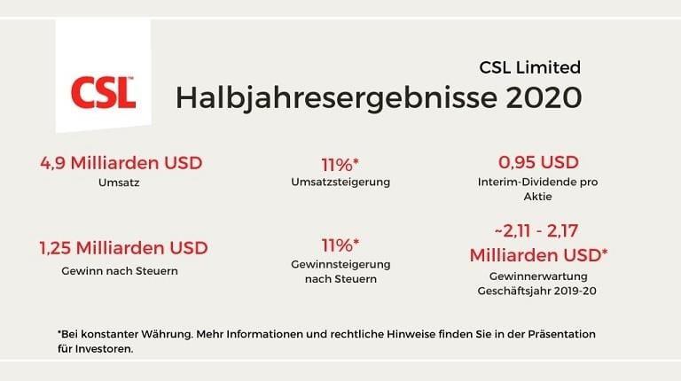 Übersicht über CSL Halbjahresergebnisse 2020