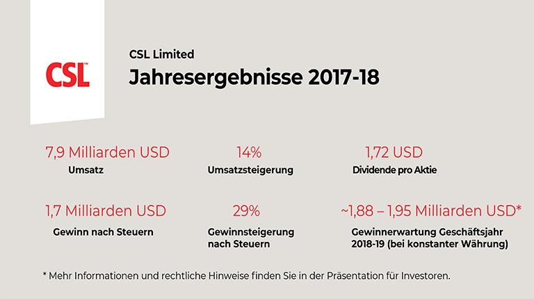 Grafik mit Jahresergebnissen CSL-Gruppe 2017-18