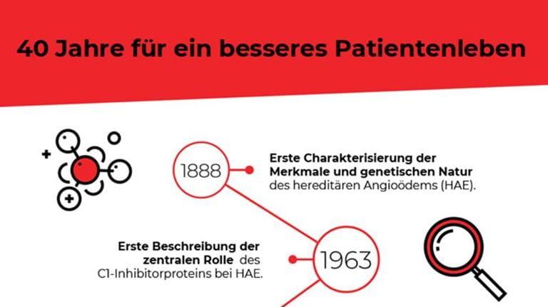 Infografik 40 Jahre HAE