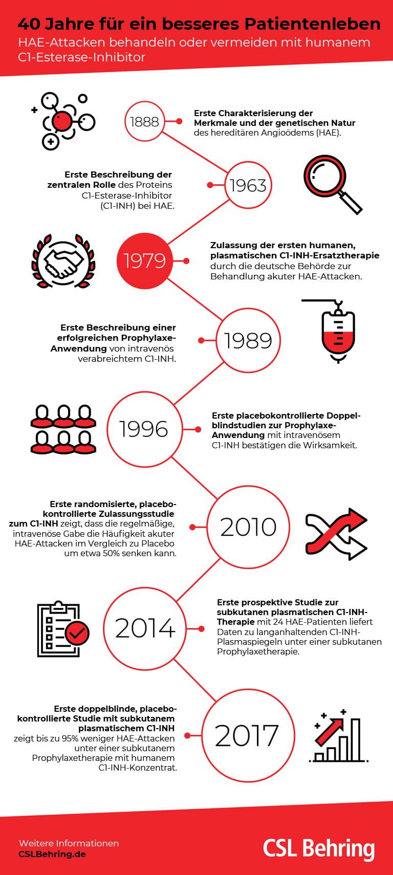 Infografik 40 Jahre HAE-Therapie