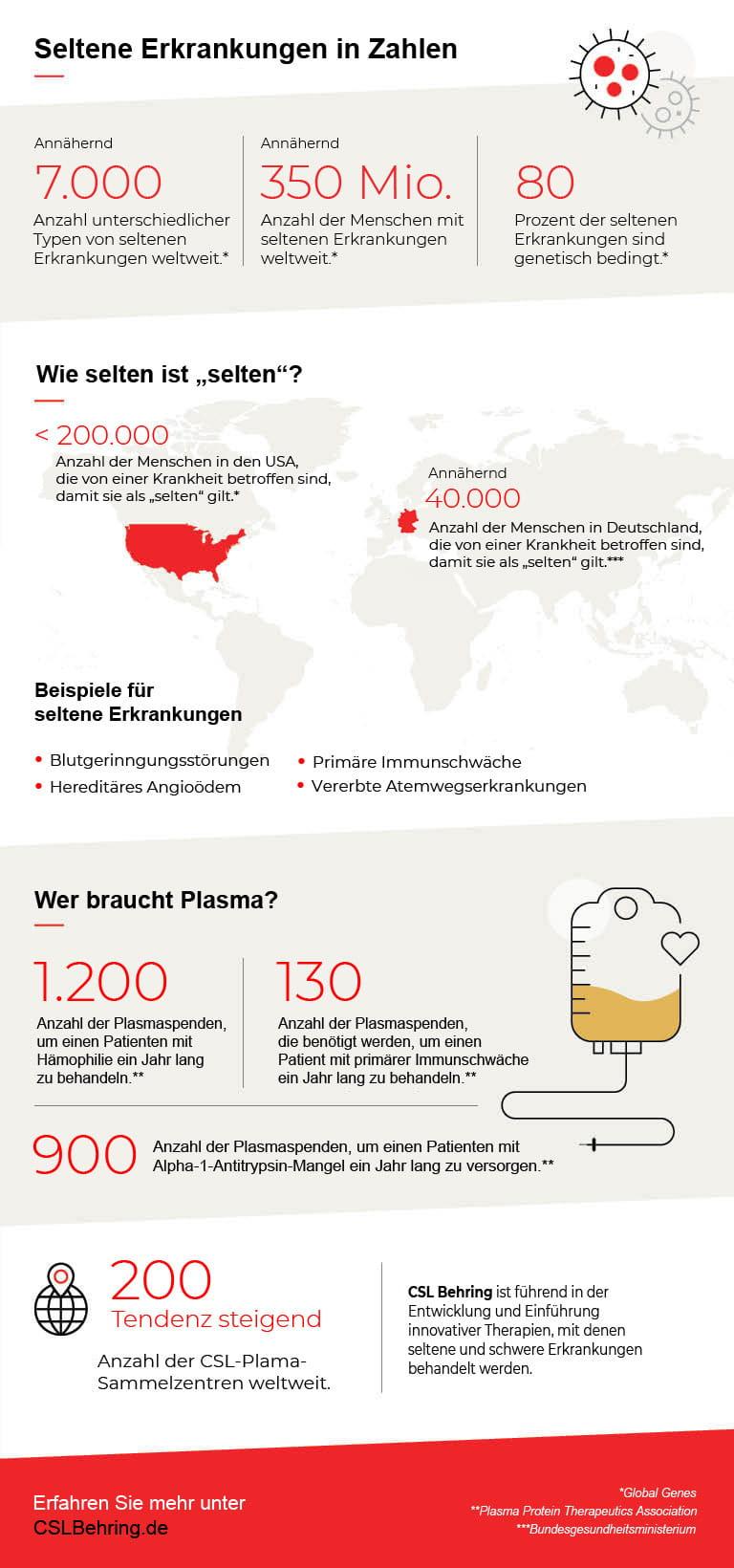 Infografik zu seltenen Erkrankungen