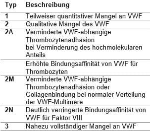 Typen VWF-Mangel