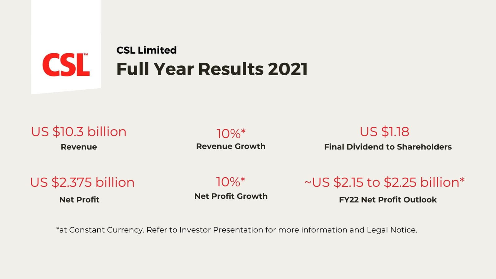 Graphic showing the FUll Year Results 2021